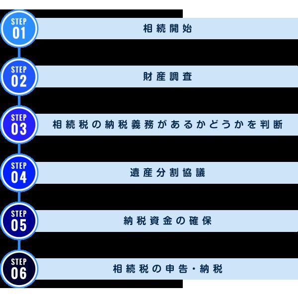 【図解】遺産相続の流れ!スケジュール重要!